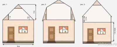 Является ли мансарда этажом в частном доме?