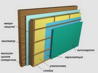Чем лучше утеплить дом из бруса изнутри?