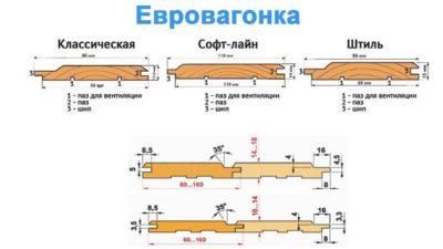 Длина вагонки какая бывает?