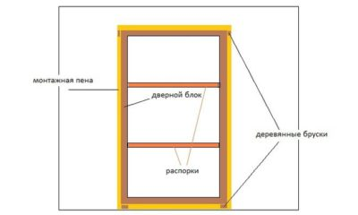Что такое лутка двери?