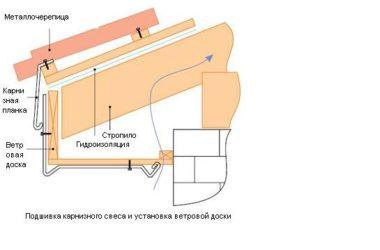 Установка лобовой доски и подшивка свеса кровли